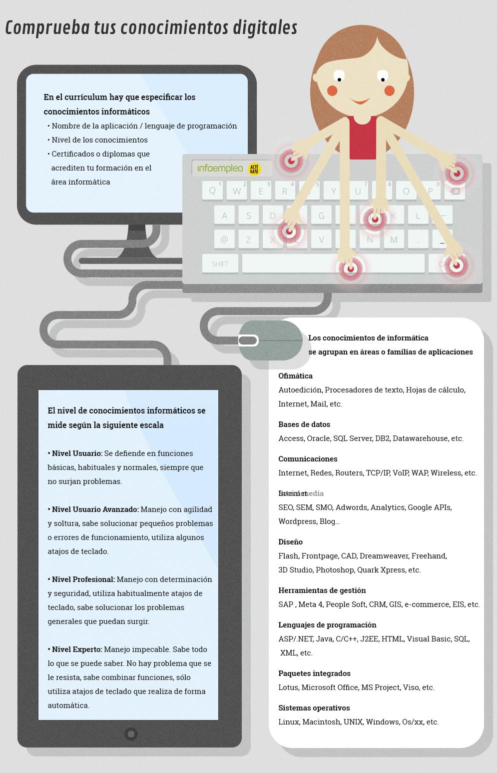 Infografía: Comprueba tus conocimientos digitales