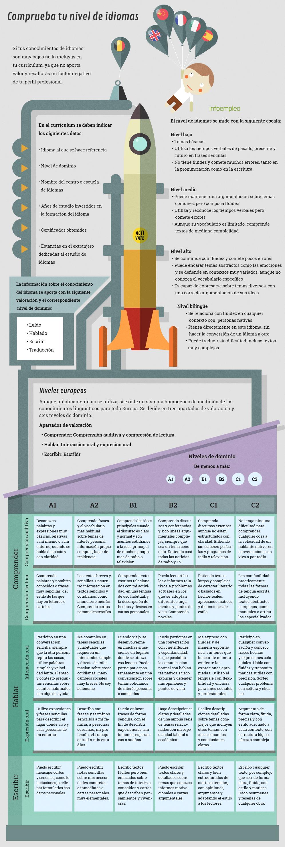 Infografía: Comprueba tu nivel de idiomas